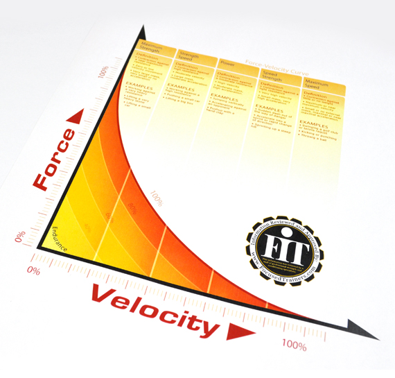 FIT force velocity curve infographic