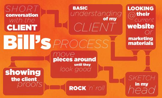 bills-process